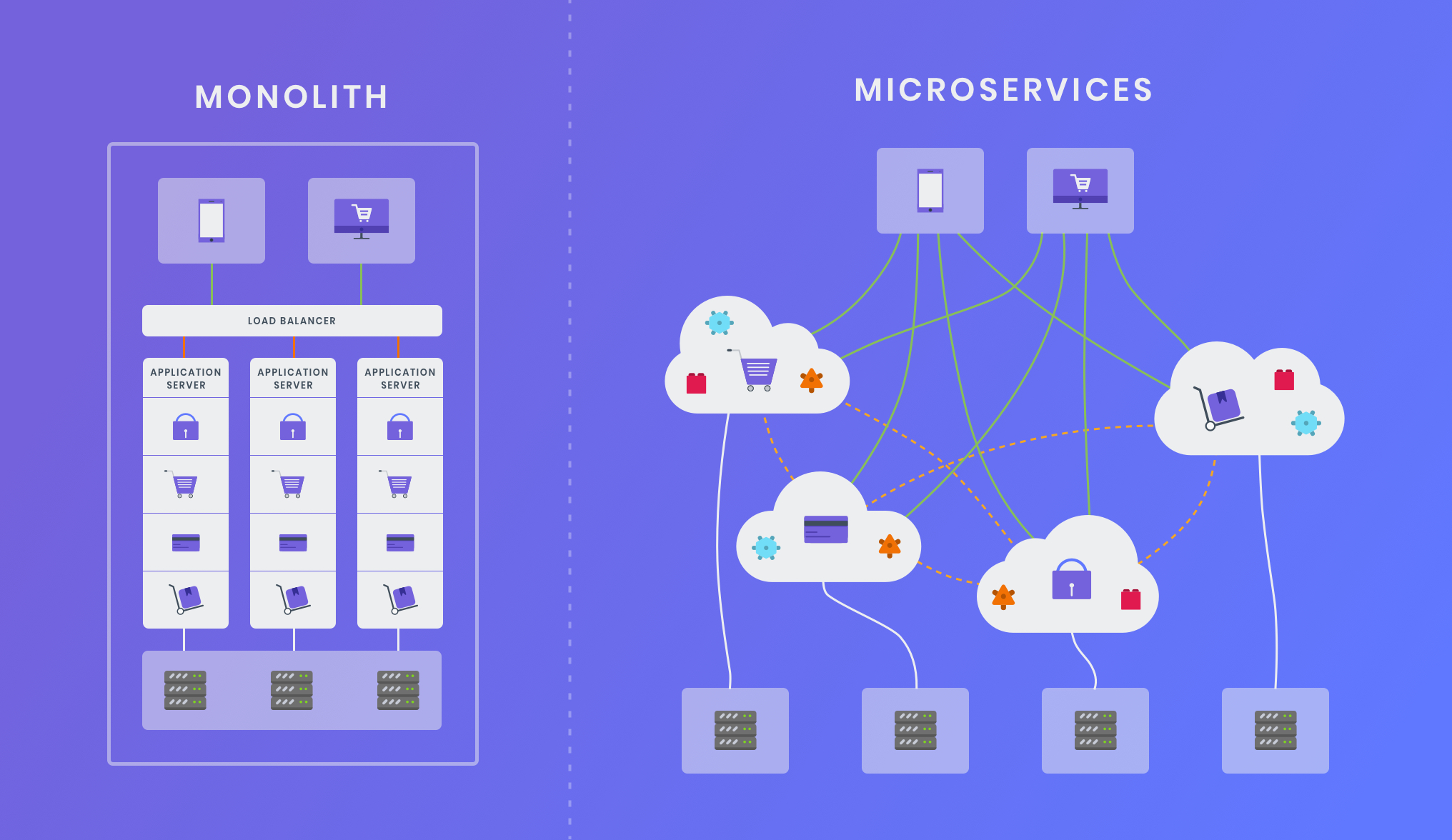 Microservices Vs Monolithic Architecture: How it affects ...