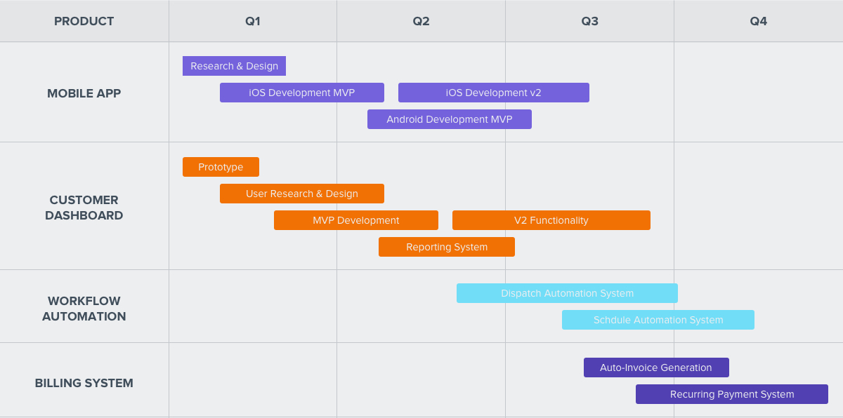 What is a Product Roadmap and Why You Need One Development Roadmap on